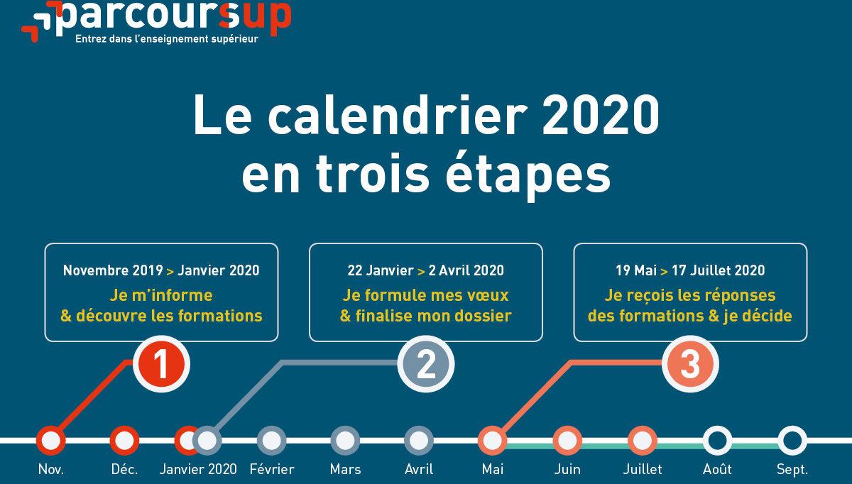 Le calendrier PARCOURSUP 2020